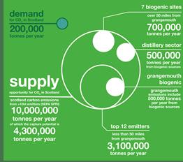 CO2 supplyvdemand PBD